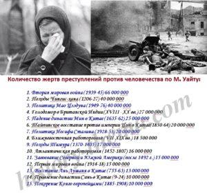 сколько людей погибло в войнах